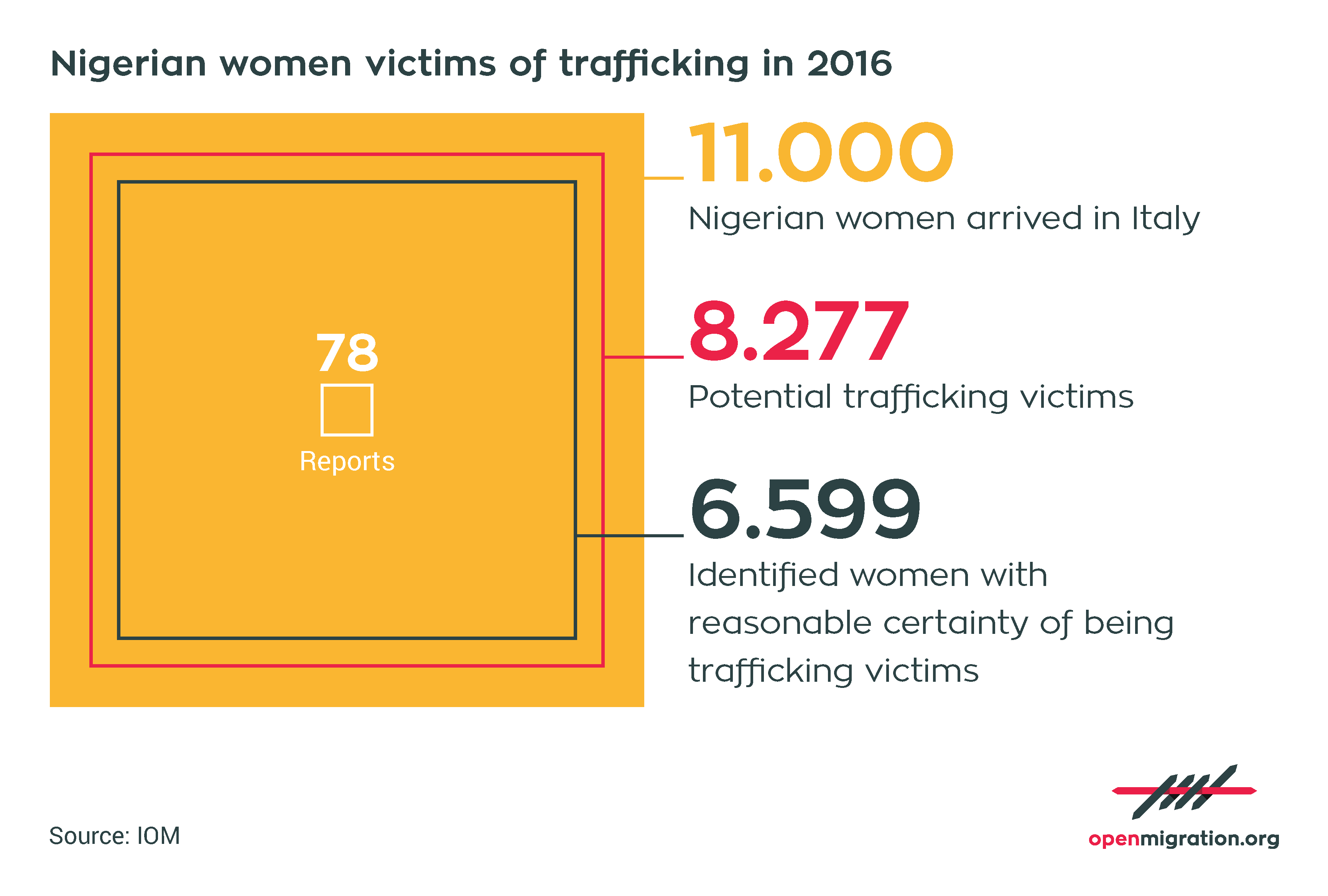 Nigerian women victims of trafficking, 2016