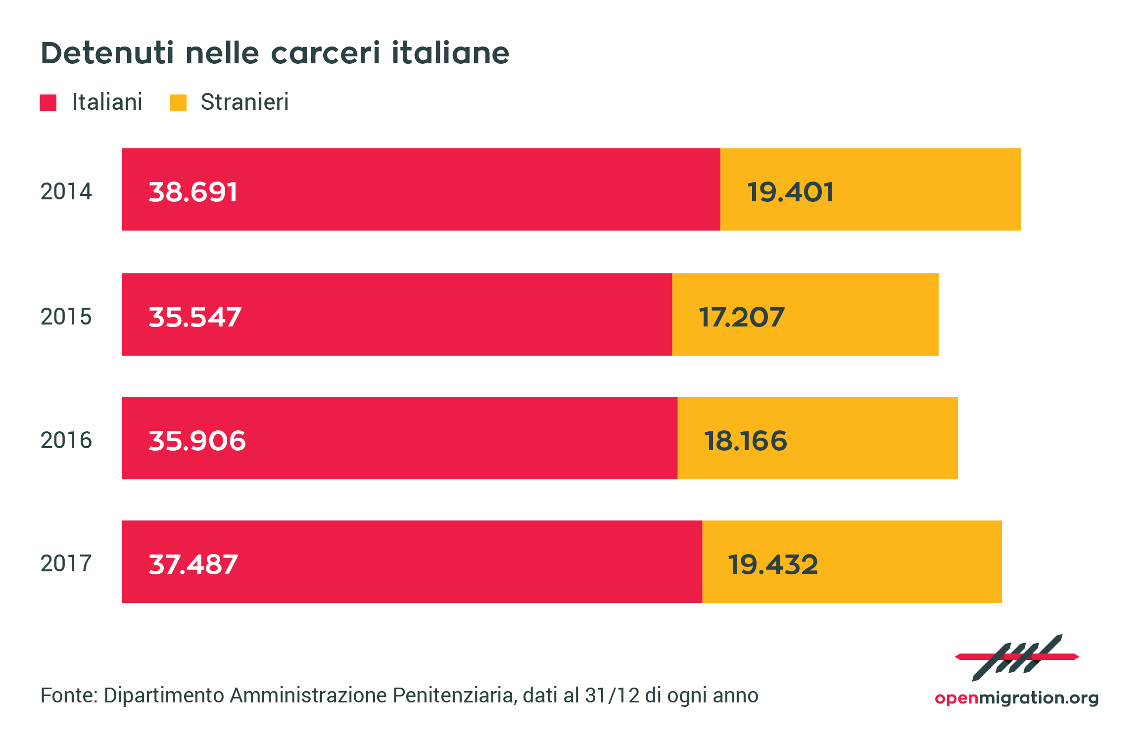 Detenuti stranieri nelle carceri italiane (2014-2017)