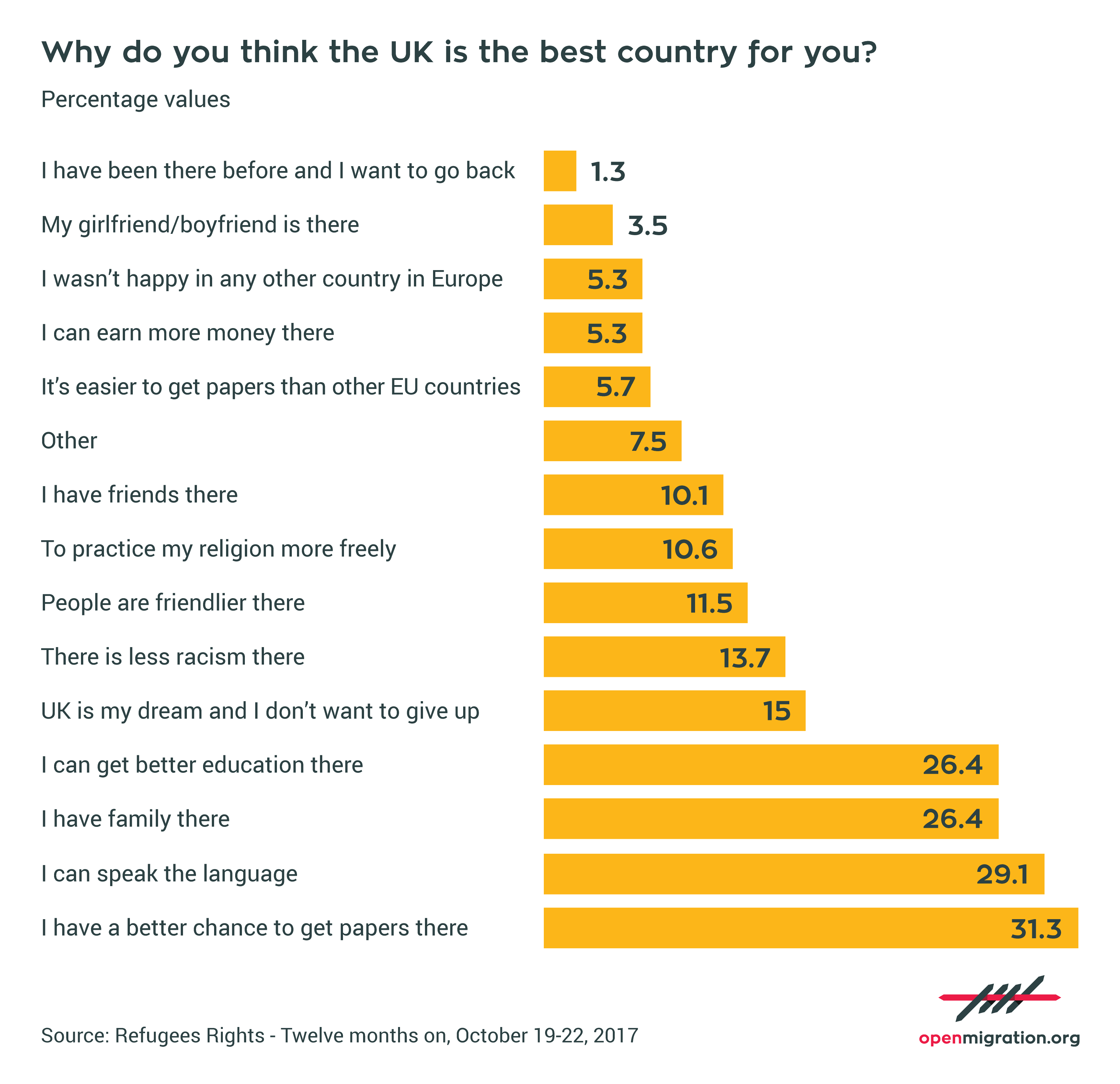 Why do you think the UK is the best country for you?