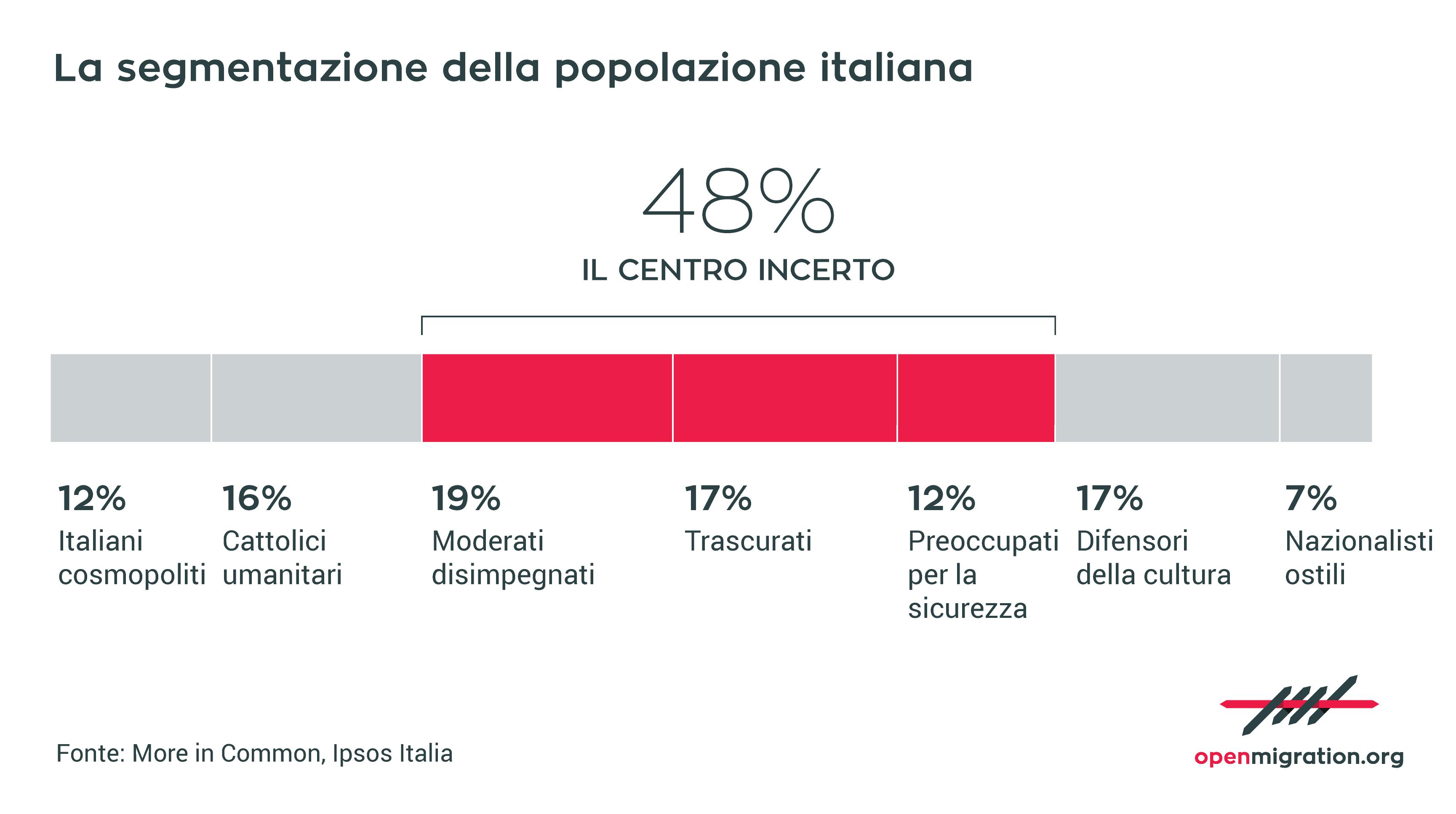 La segmentazione della popolazione italiana