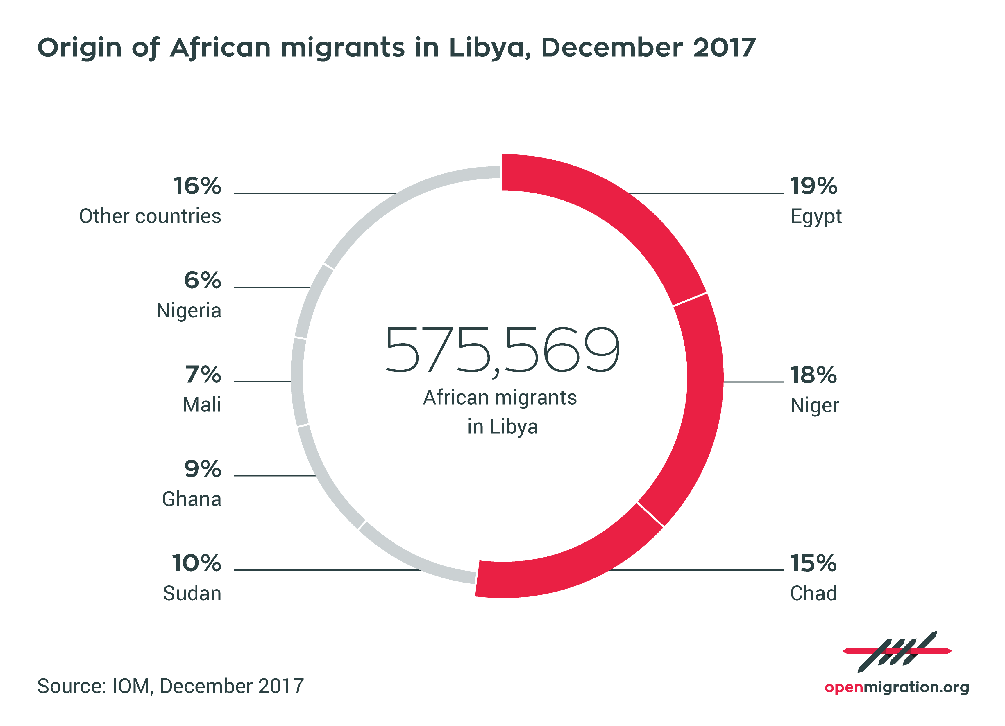 Origin of African migrants in Libya, December 2017