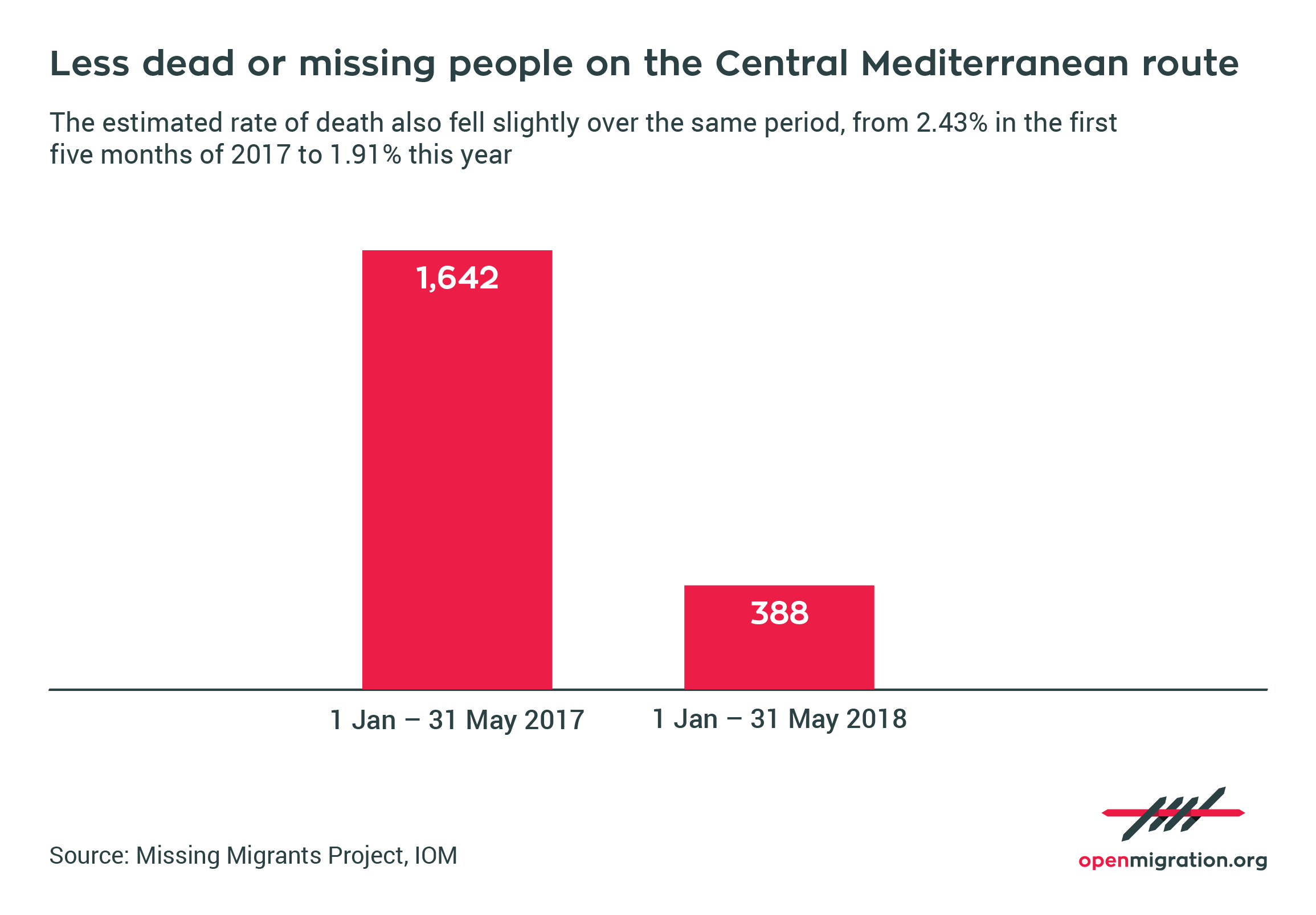 Dead or missing people on the Central Mediterranean route