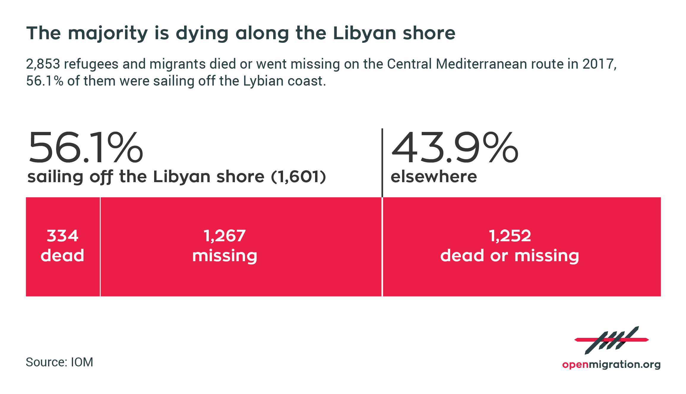 Refugees and migrants died or went missing on the Central Mediterranean route in 2017