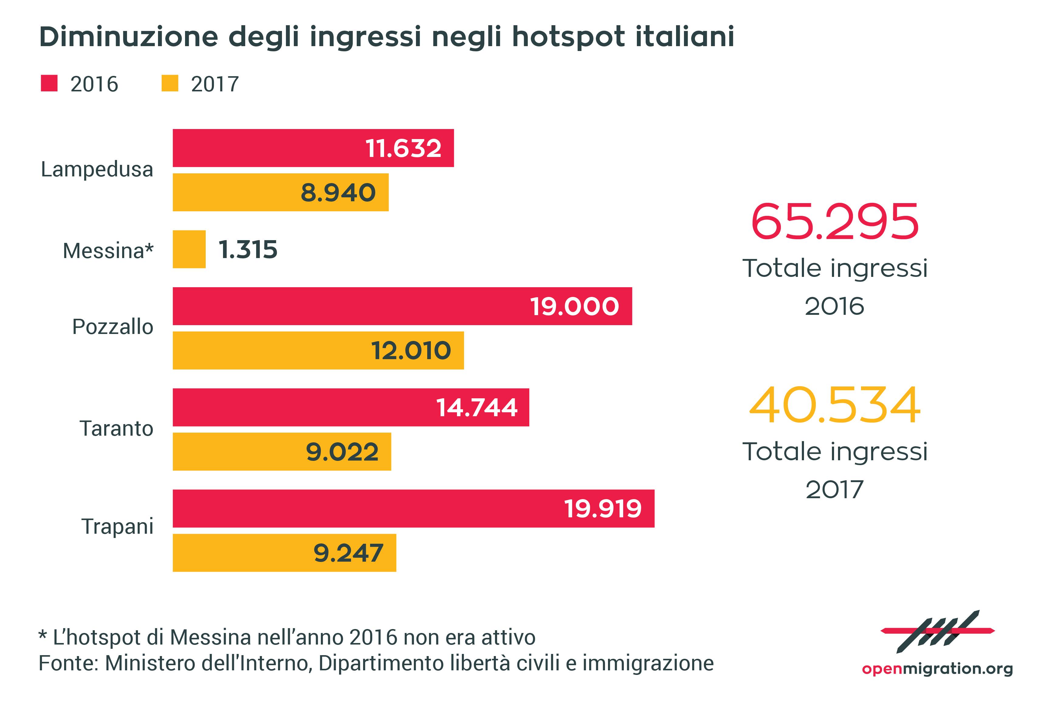 Diminuzione degli ingressi negli hotspot italiani