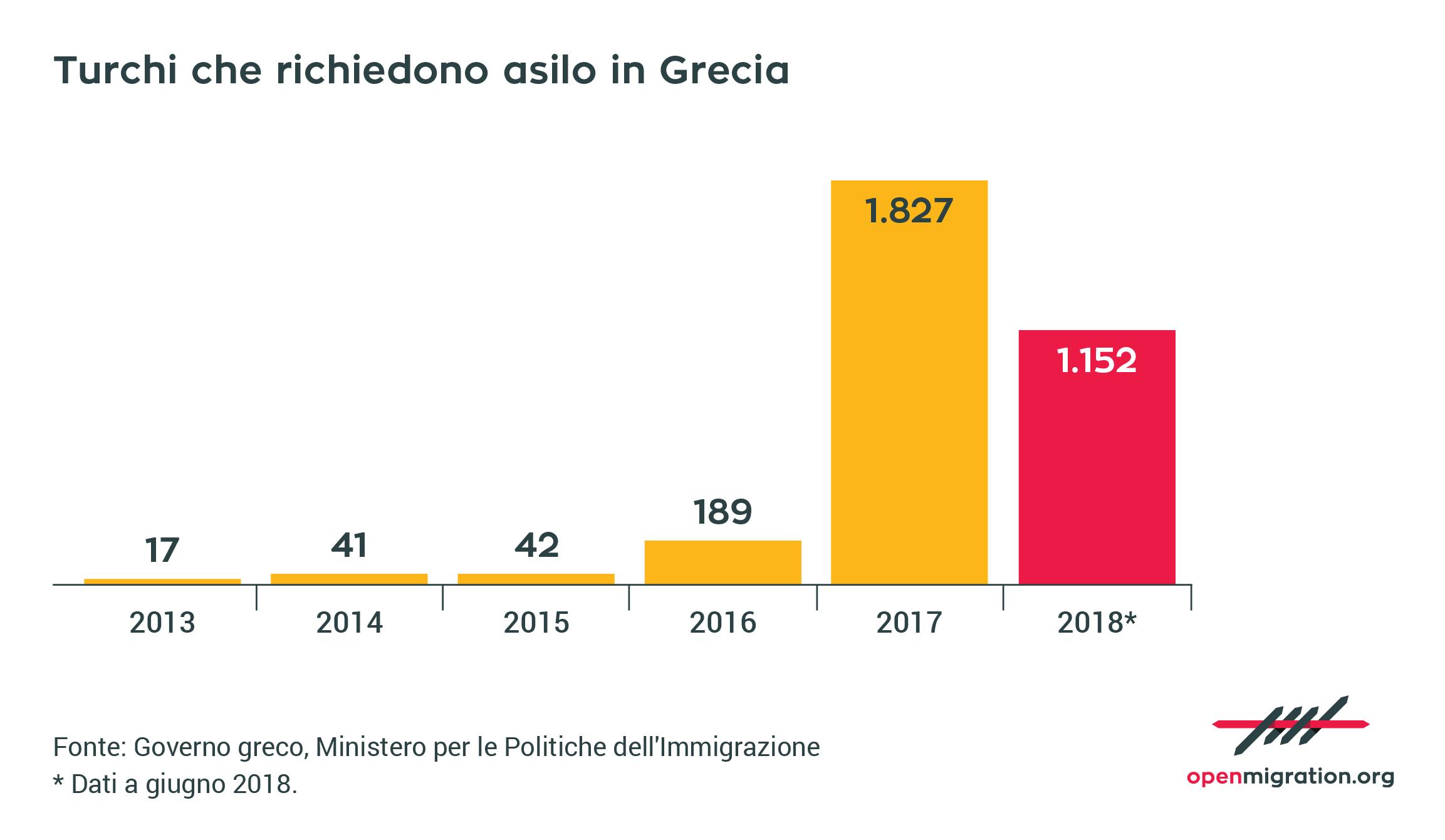 Turchi che richiedono asilo in Grecia