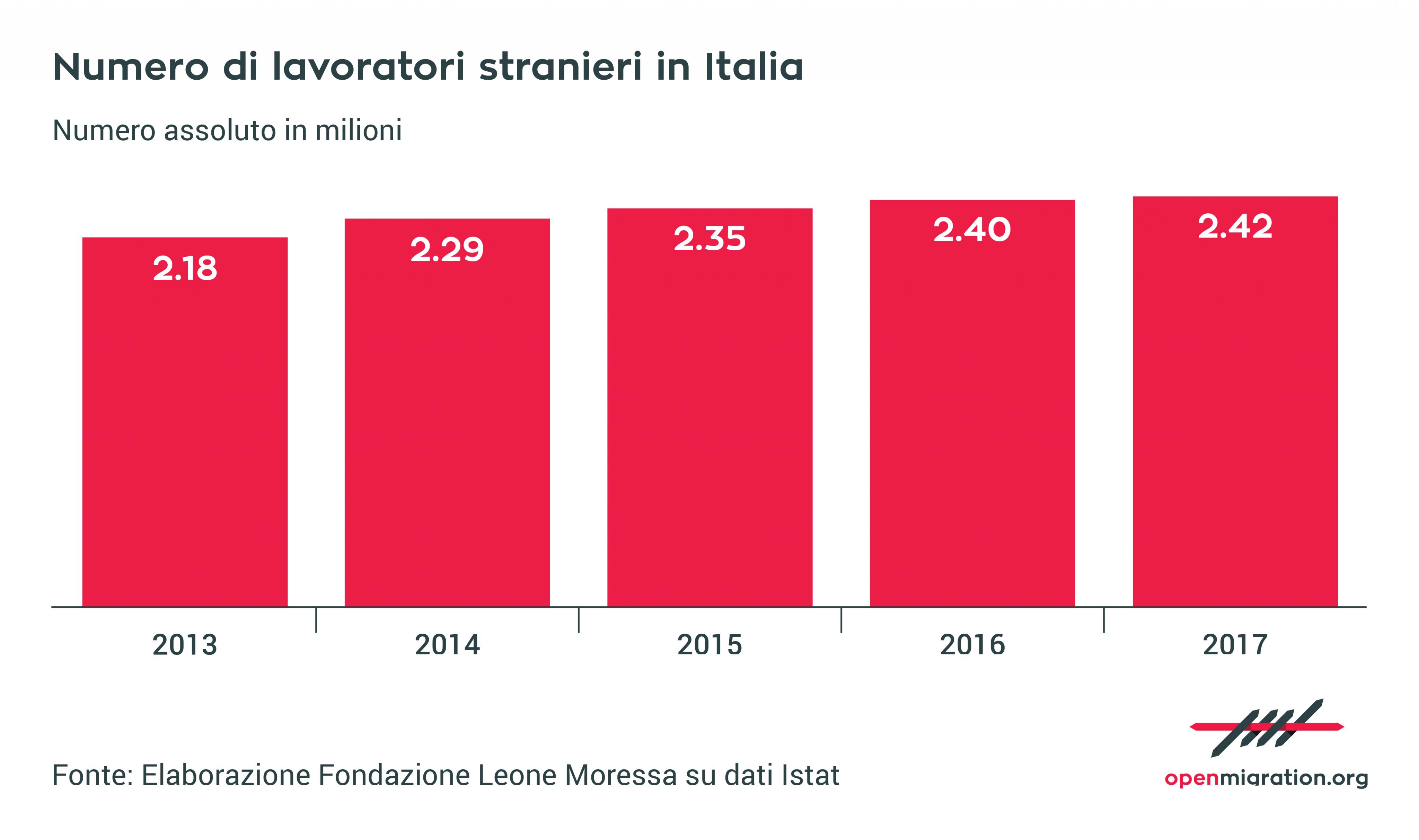 Numero di lavoratori stranieri in italia open migration for Numero di politici in italia