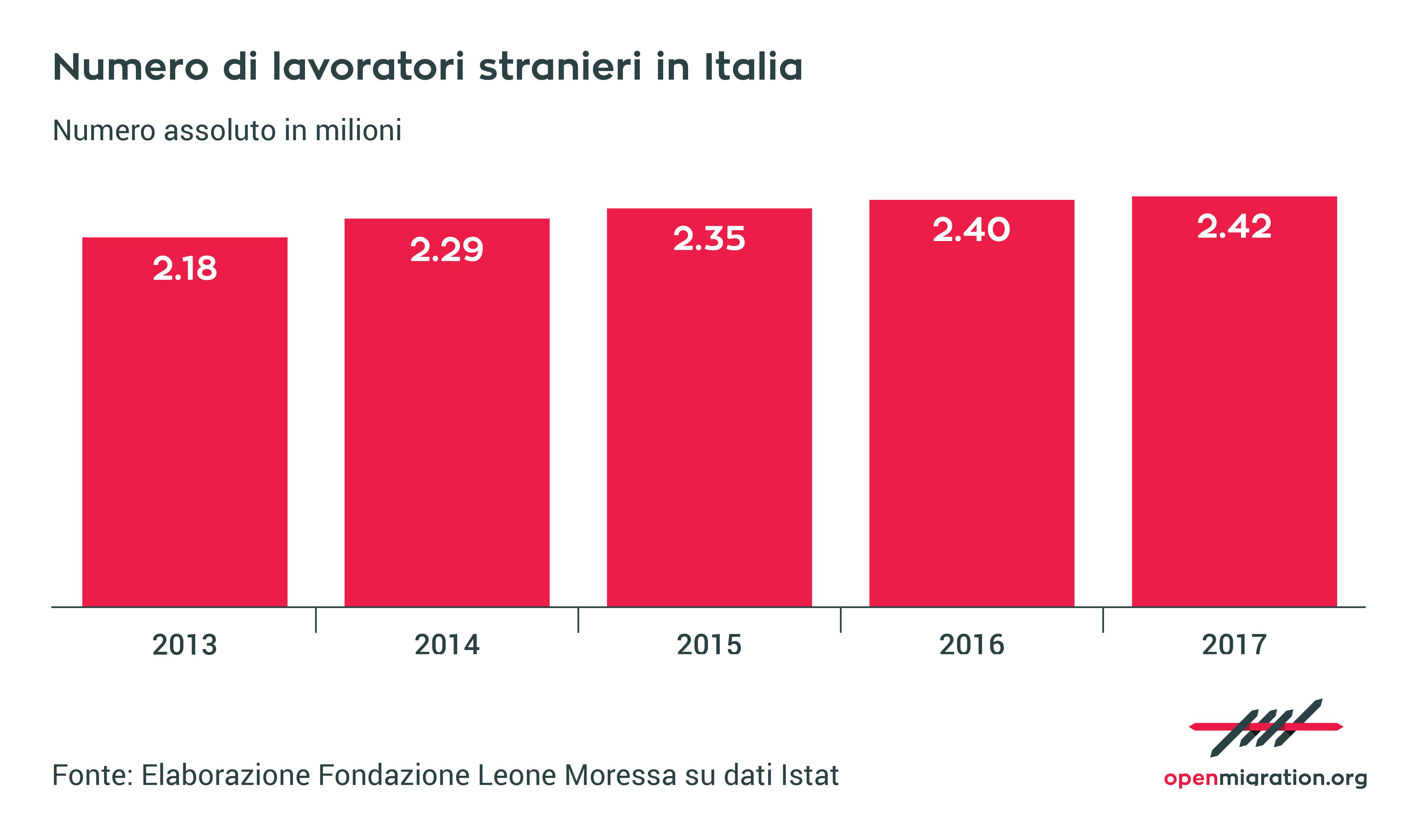 numero di lavoratori stranieri in Italia