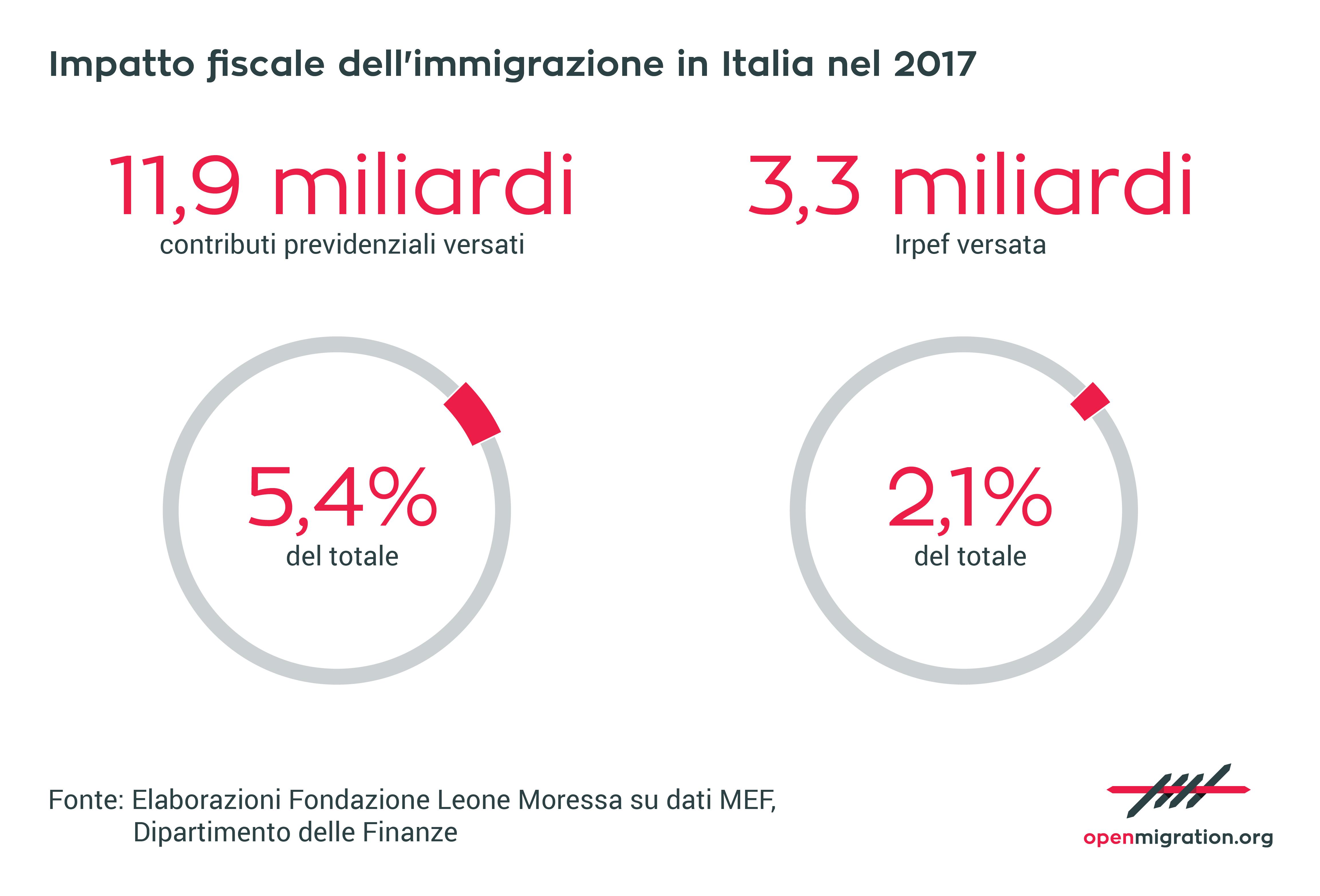 Impatto fiscale dell'immigrazione in Italia 2017