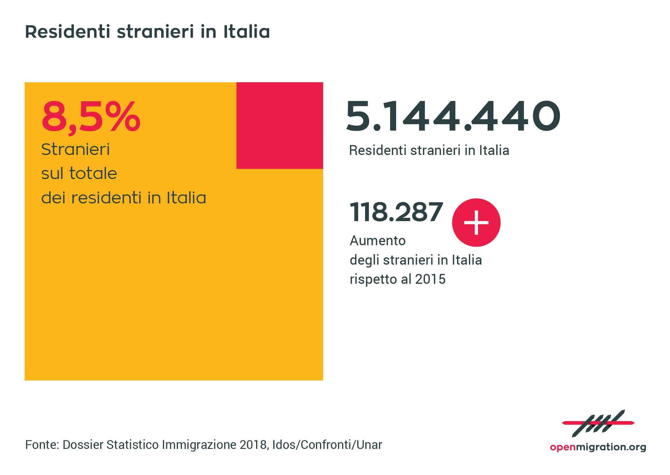 Residenti stranieri in Italia