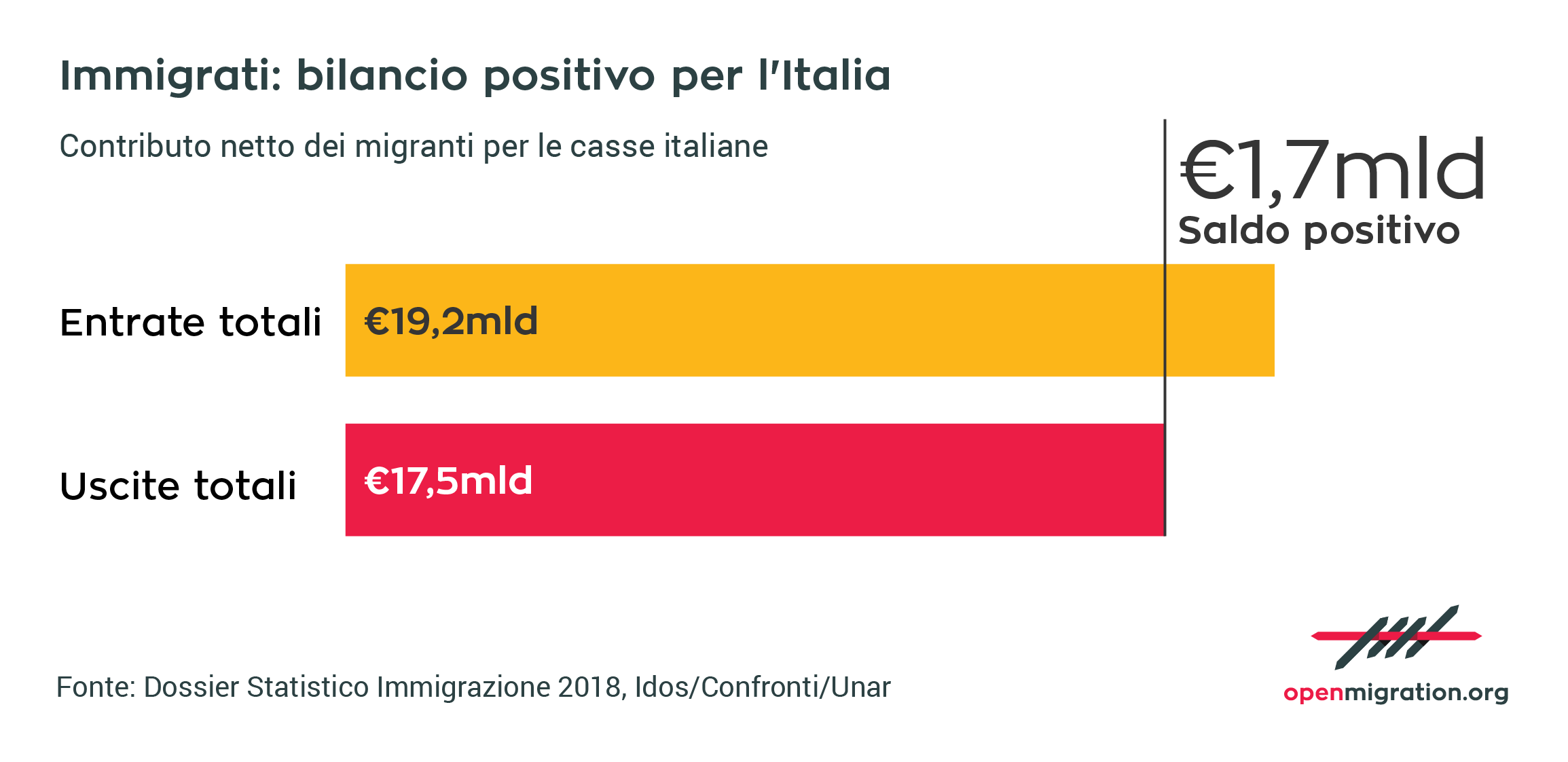 Immigrati: bilancio positivo per l'Italia