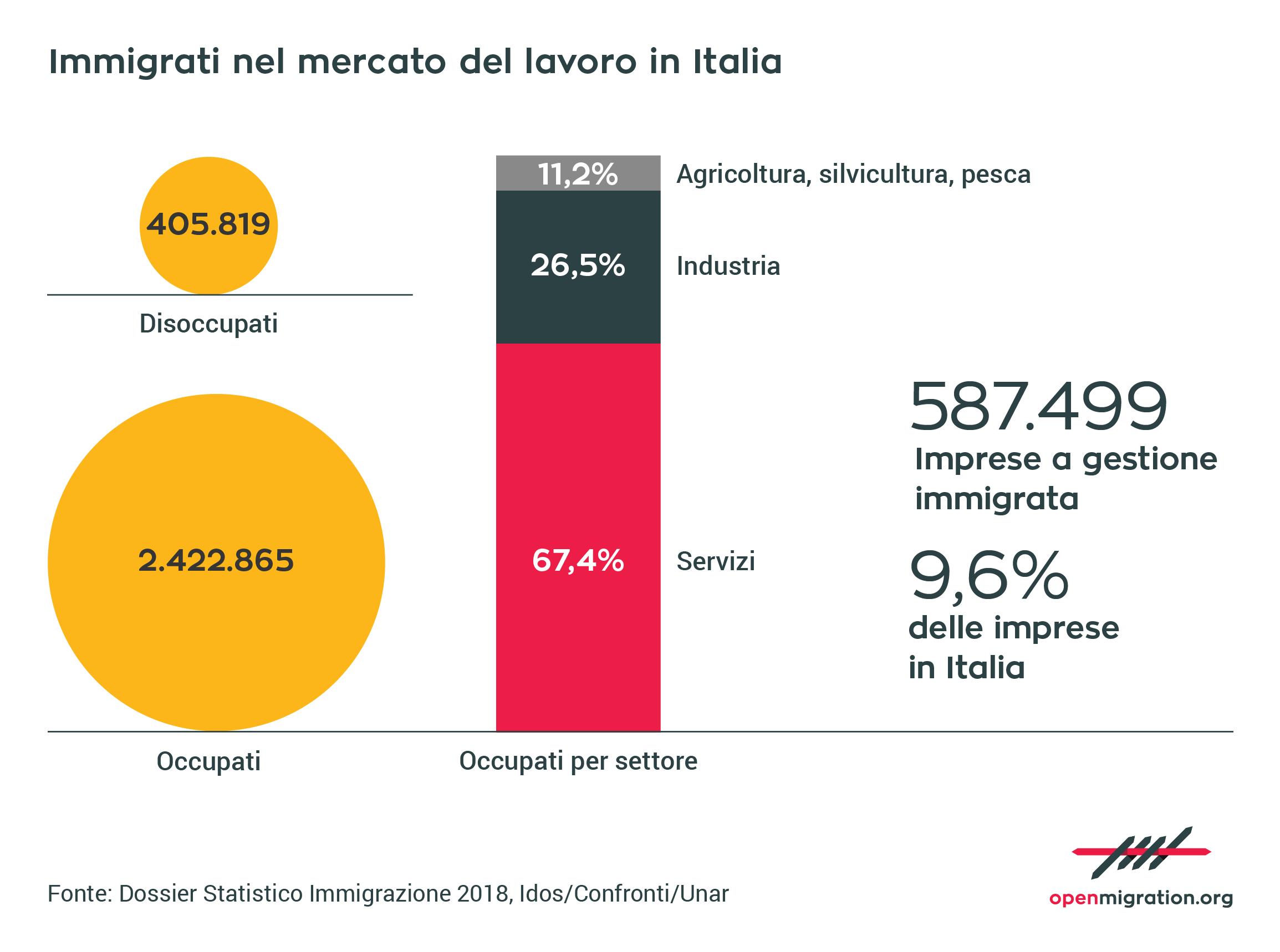 Immigrati nel mercato del lavoro in Italia