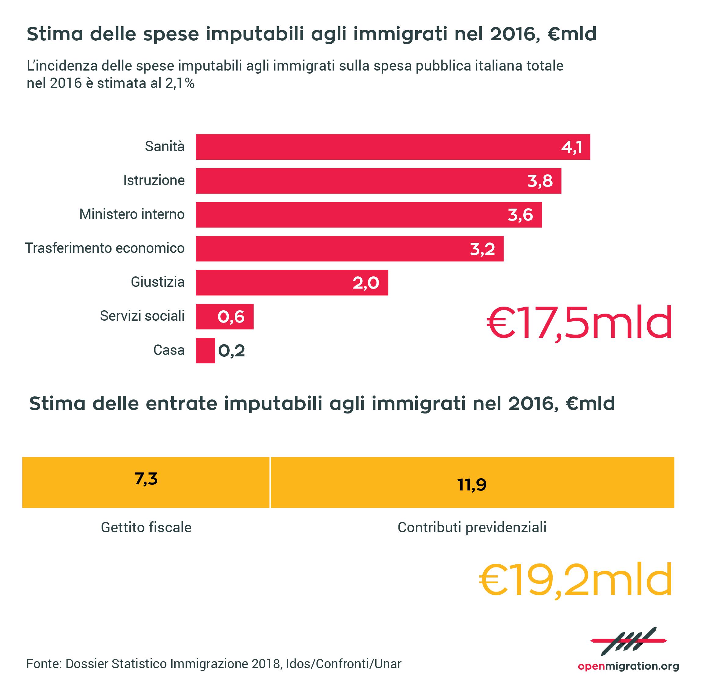 Stima delle spese imputabili gli immigrati nel 2016, €mld