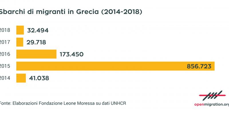 La crisi umanitaria dimenticata: il caso dei migranti di Lesbo