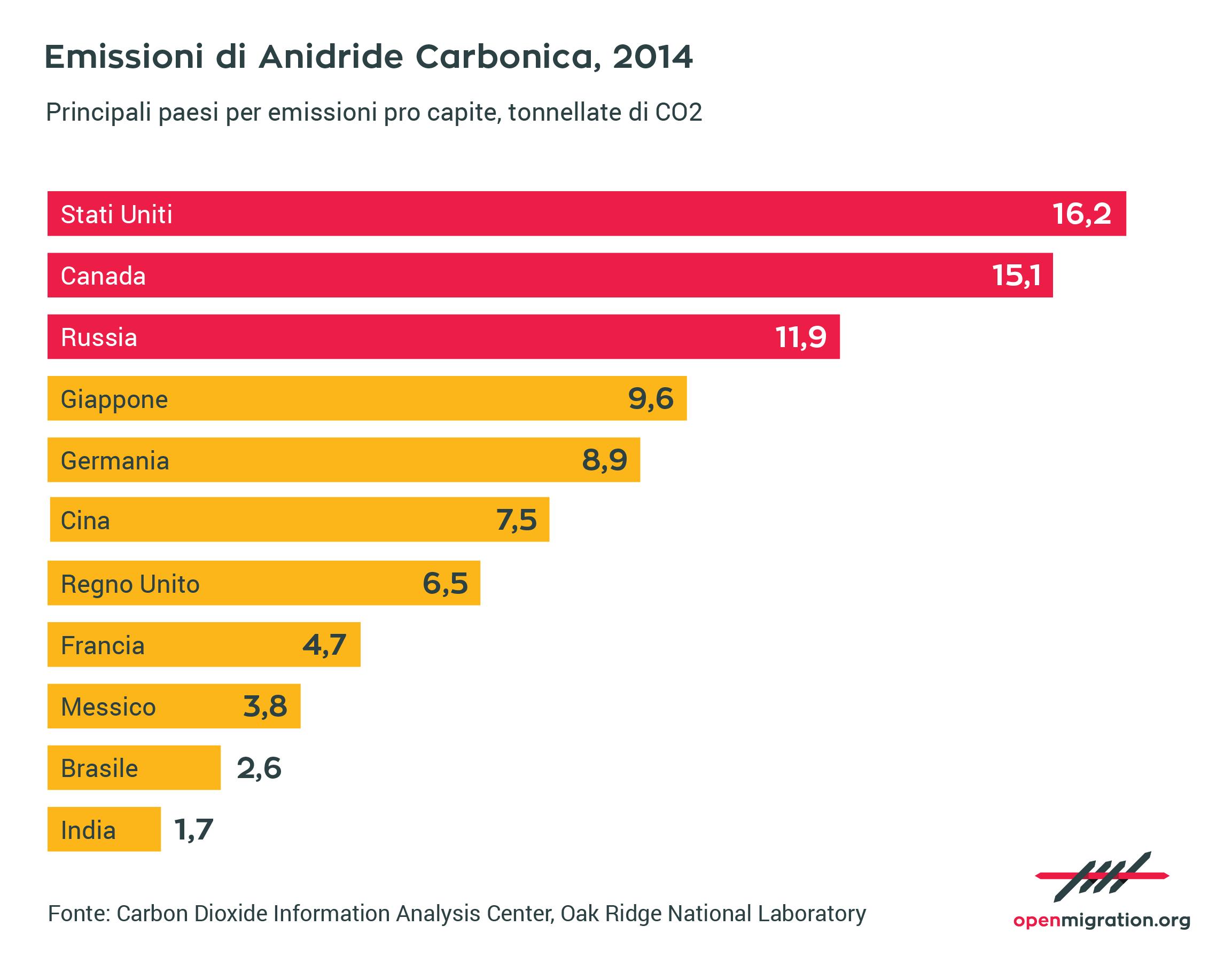 Emissioni di Anidride Carbonica, 2014